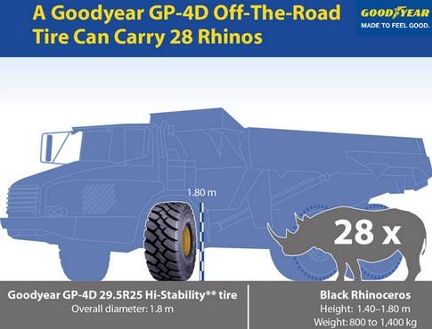 Šta imaju zajedničko pneumatik Goodyear GP-4D i nosorog?