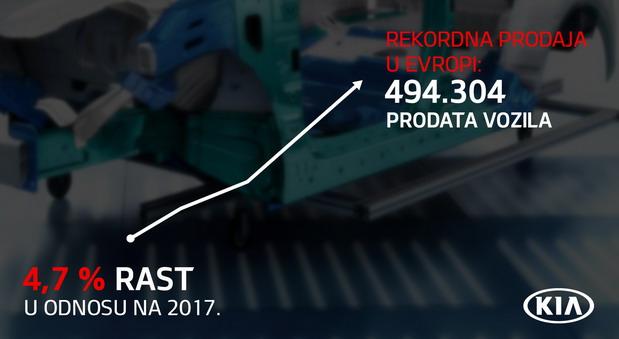 Kia u 2018. u Evropi sa novim rekordom