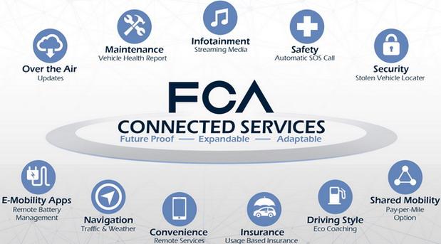 """FCA izabrao tehnologije HARMAN (Samsung) i Google za novi globalni """"ekosistem"""" povezanih vozila"""