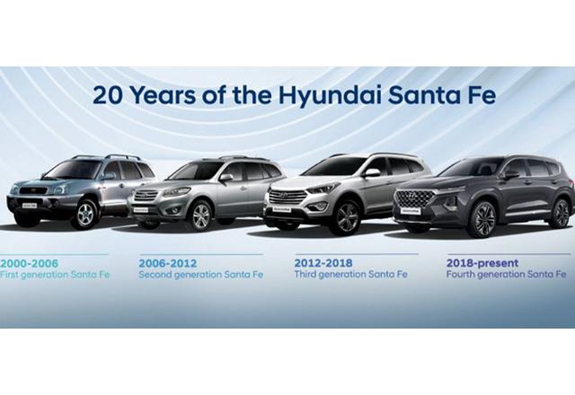 Dve decenije modela Santa Fe, evolucija najprepoznatljivijeg Hyundai modela